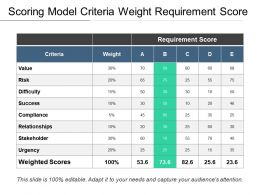 Scoring Model Criteria Weight Requirement Score