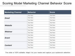 Scoring Model Marketing Channel Behavior Score