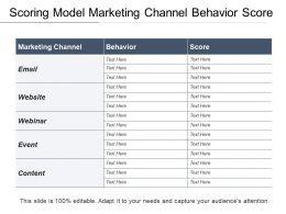 Scoring Model Marketing Channel Behavior Score