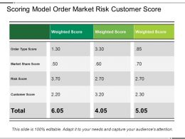 Scoring Model Order Market Risk Customer Score