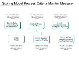 Scoring Model Process Criteria Monitor Measure