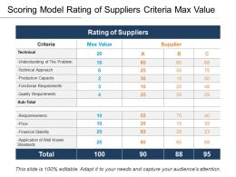 Scoring Model Rating Of Suppliers Criteria Max Value