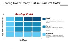 Scoring Model Ready Nurture Starburst Matrix