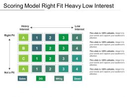 Scoring Model Right Fit Heavy Low Interest