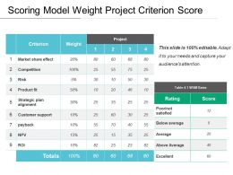 Scoring Model Weight Project Criterion Score