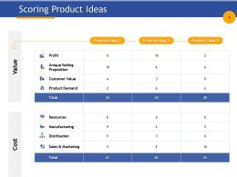 Scoring Product Ideas Demand Ppt Powerpoint Presentation Infographic Template