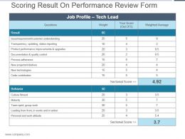 Scoring Result On Performance Review Form Ppt Summary
