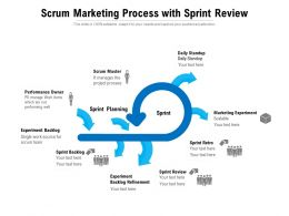 Scrum Marketing Process With Sprint Review
