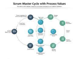 Scrum Master Cycle With Process Values