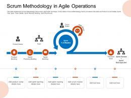 Scrum Methodology In Agile Operations Planning Meeting Ppt Sample