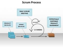 Scrum Process Business Diagram Powerpoint templates ppt presentation slides 0812