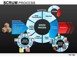 Scrum Process Powerpoint Presentation Slides