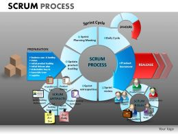 Scrum Process Powerpoint Presentation Slides DB