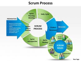 Scrum Process Powerpoint templates ppt presentation slides 0812