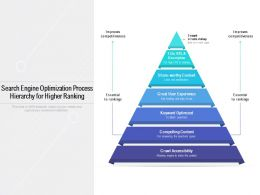 Search Engine Optimization Process Hierarchy For Higher Ranking