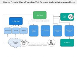 Search Potential Users Promotion Visit Revenue Model With Arrows And Icons