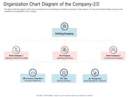 Secondary Market Investment Organization Chart Diagram Of The Company Insurance Ppt Tips