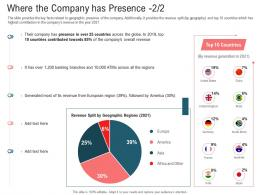 Secondary Market Investment Where The Company Has Presence Revenue Ppt Image