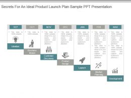Secrets For An Ideal Product Launch Plan Sample Ppt Presentation