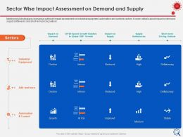 Sector Wise Impact Assessment On Demand Equipment Ppt Presentation Visuals