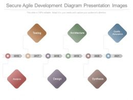 Secure Agile Development Diagram Presentation Images