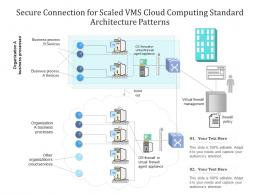Secure Connection For Scaled VMS Cloud Computing Standard Architecture Patterns Ppt Slide