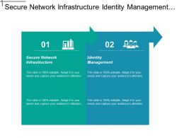 Secure Network It Infrastructure Identity Management Common Methodology