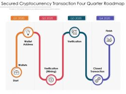 Secured Cryptocurrency Transaction Four Quarter Roadmap