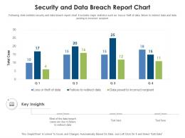 Security And Data Breach Report Chart
