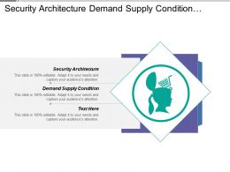 Security Architecture Demand Supply Condition Business Capability Design