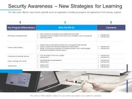 Security Awareness New Strategies For Learning Information Security Awareness Ppt Skills