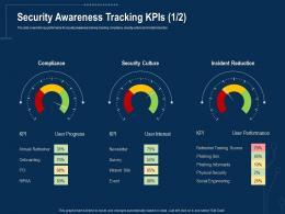 Security Awareness Tracking Kpis Annual Corporate Data Security Awareness Ppt Template Slide