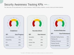 Security Awareness Tracking KPIS Implementing Security Awareness Program Ppt Topics