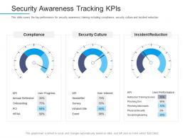 Security Awareness Tracking Kpis Information Security Awareness Ppt Powerpoint Slideshow