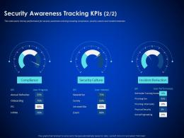 Security Awareness Tracking KPIs Social Enterprise Cyber Security Ppt Template