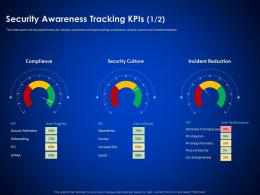 Security Awareness Tracking Kpis Survey Enterprise Cyber Security Ppt Themes