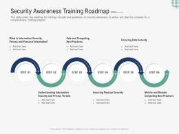 Security Awareness Training Roadmap Implementing Security Awareness Program Ppt Slides