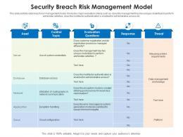 Security Breach Risk Management Model