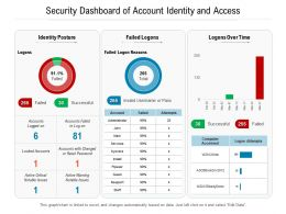 Security Dashboard Of Account Identity And Access