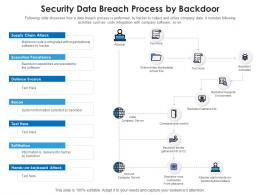 Security Data Breach Process By Backdoor