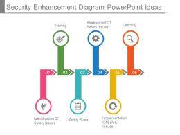 Security Enhancement Diagram Powerpoint Ideas