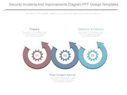 Security Incidents And Improvements Diagram Ppt Design Templates