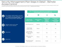 Security Management Plan Steps In Detail Remote Access Control Ppt Guide