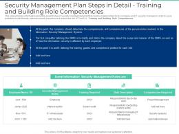 Security Management Plan Steps In Detail Training And Building Role Competencies Ppt Model