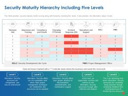 Security Maturity Hierarchy Including Five Levels Ppt Powerpoint Presentation Outline