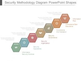 Security Methodology Diagram Powerpoint Shapes