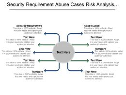 Security Requirement Abuse Cases Risk Analysis Code Review