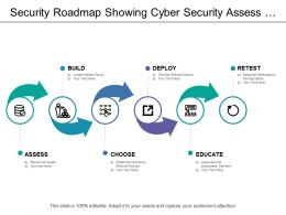 Security Roadmap Showing Cyber Security Assess And Educate