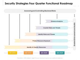Security Strategies Four Quarter Functional Roadmap
