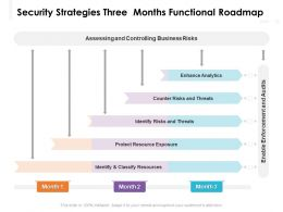 Security Strategies Three Months Functional Roadmap